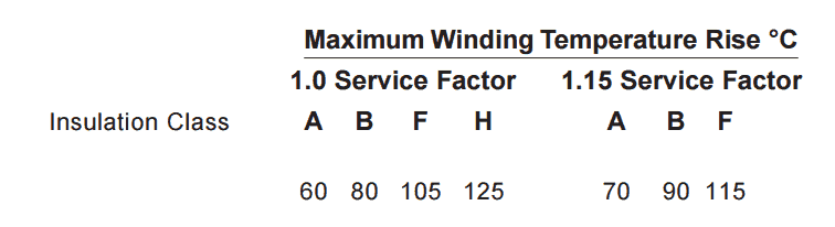 What is the service factor (SF) and how do you calculate it?