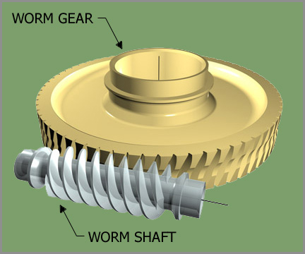 The Worm Gear Advantage