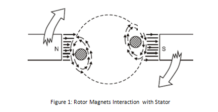 Rotor Magnets Interaction with Stator