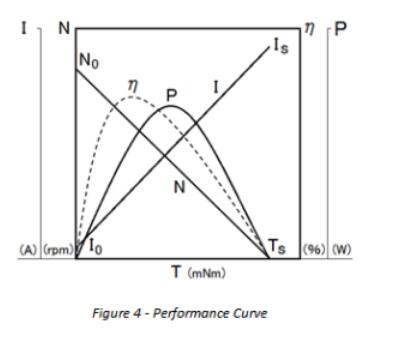 dc performance curve