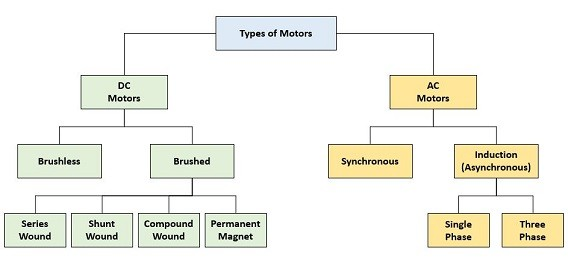 Different types of motors and their use